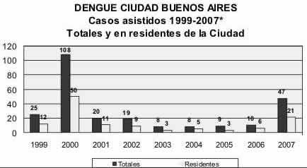 dengue-buenos-aires